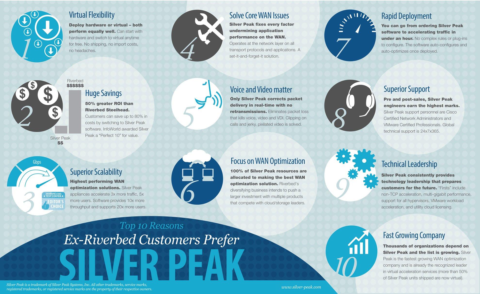 Silverpeak Vs Riverbed